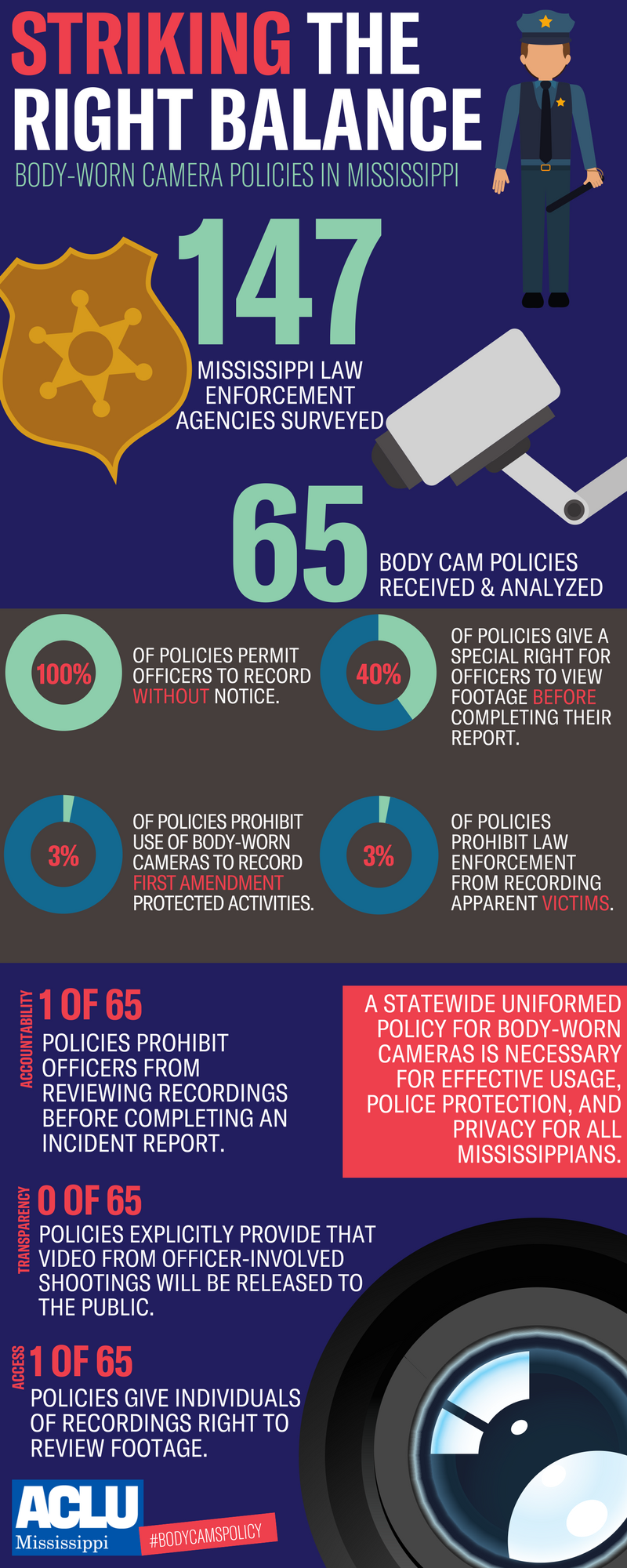 Body Worn Cameras Policies in MS infographic