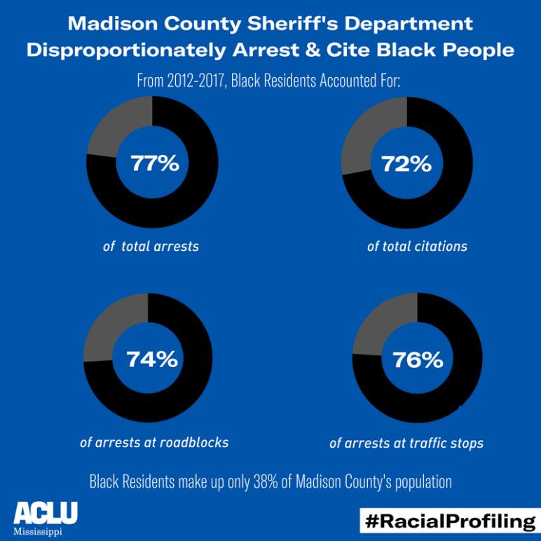 Madison Co. Arrests & Citations Data 2012-2017